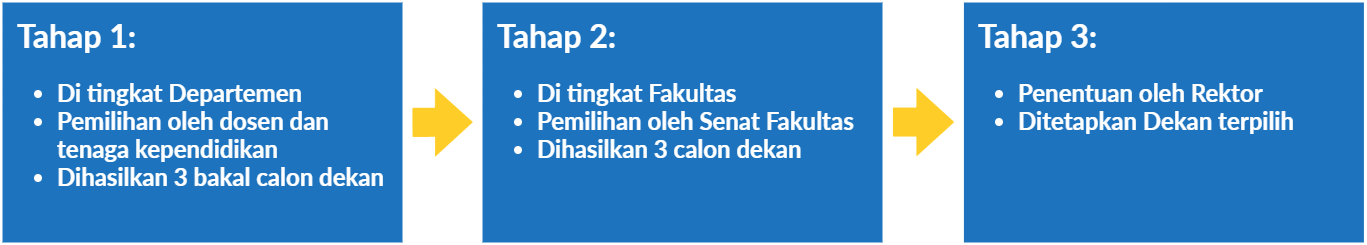 Bagan-Alir-Pemilihan-Dekan-FMIPA-2